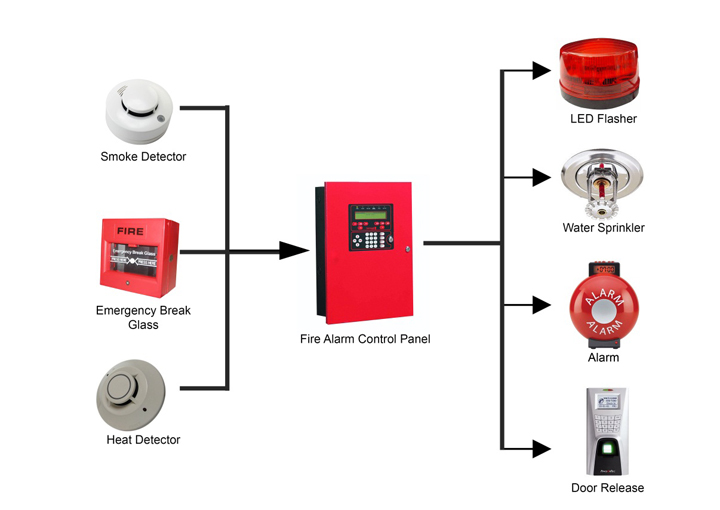 Fire alarms diagram