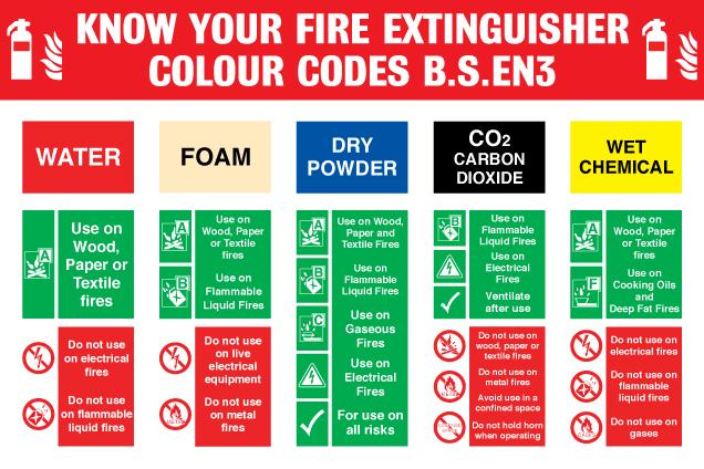 Fire Extinguishers  U2013 Warwickshire County Council