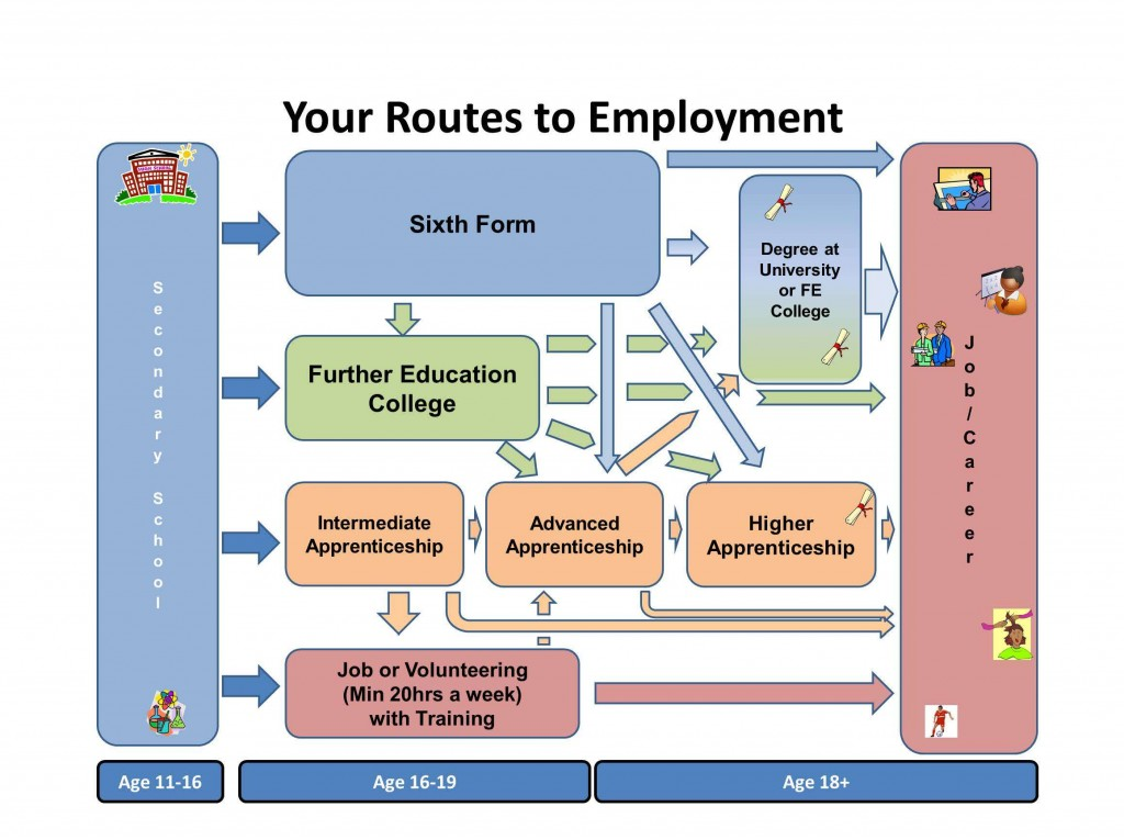 Your routes to employment