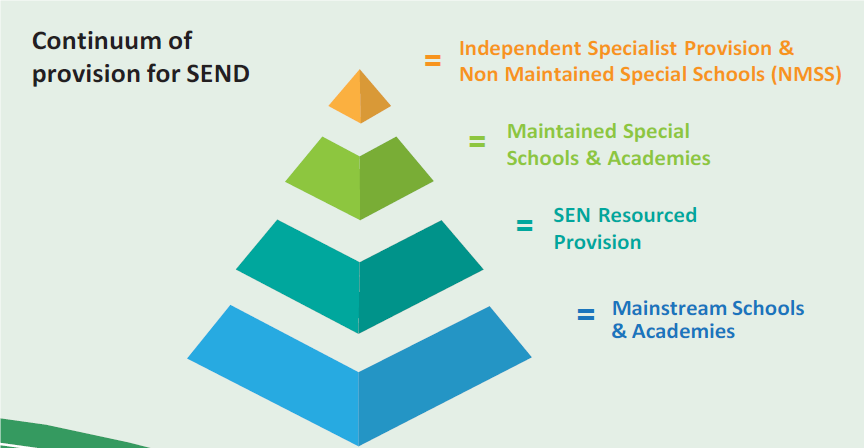 Continuum of provision for SEND - the amount of additional and different resources provided